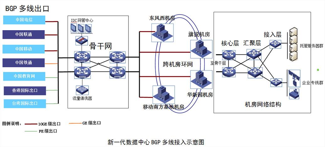 BGP多线接入示意图